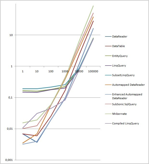 Performance Comparison - Reading Data From the Database